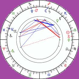 horoskop-graficky